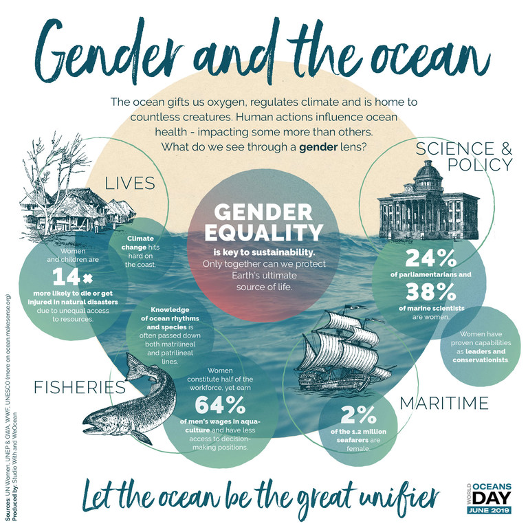 UN Women/UNEP/GWA/WWF/UNESCO World Oceans Day
